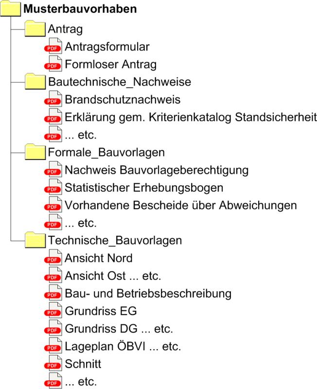 Statistischer Erhebungsbogen Berlin