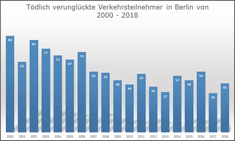 Verkehrsunfallstatistik - Berlin.de
