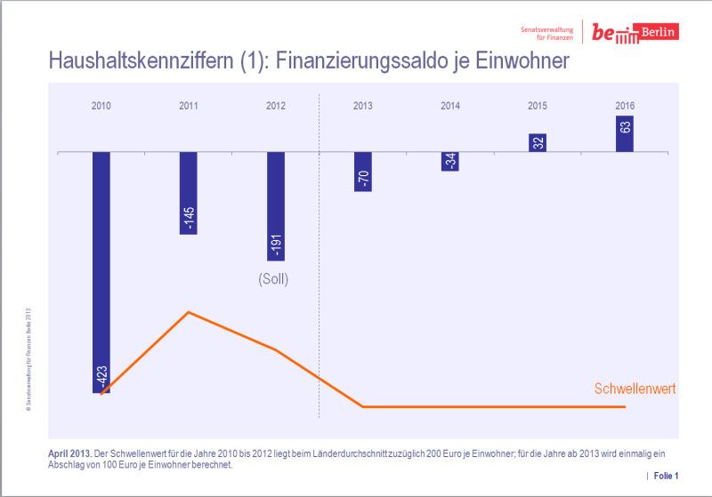 Bildvergrößerung: Icon Finanzierungssaldo je Einwohner. Copyright: SenFin