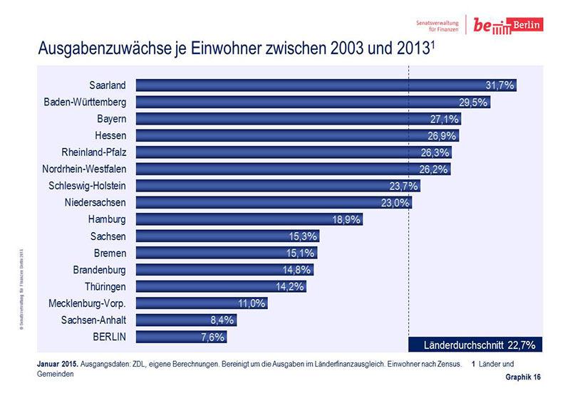 Bildvergrößerung: Ausgabenzuwächse je Einwohner zwischen 2003 und 20131