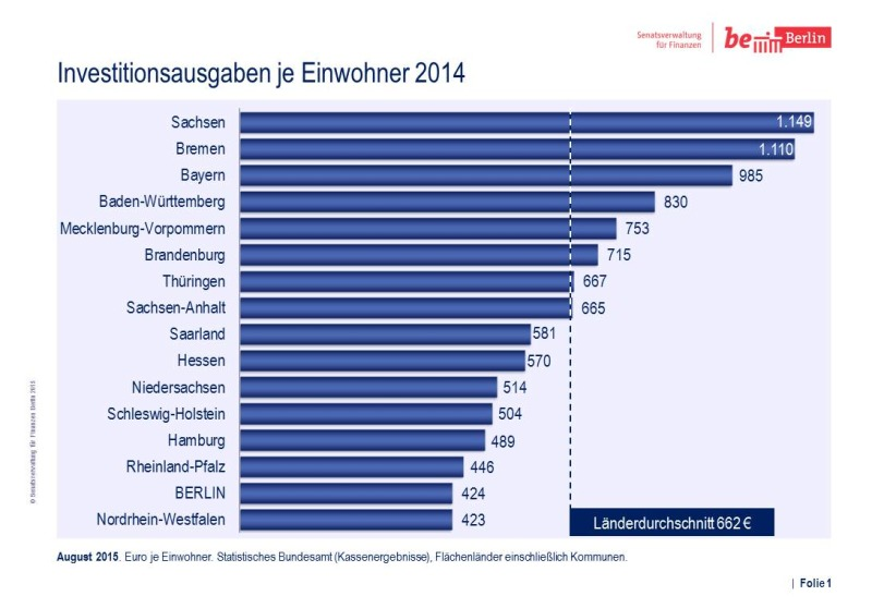 Bildvergrößerung: Vergleich Investitionsausgaben 2014/2015 Folie 1