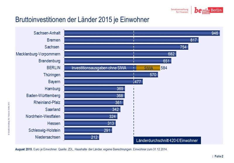 Bildvergrößerung: Vergleich Investitionsausgaben 2014/2015 Folie 2