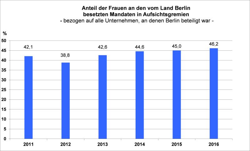 Beteiligungsbericht Berlin